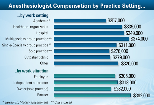 anesthesiologist compensation chart